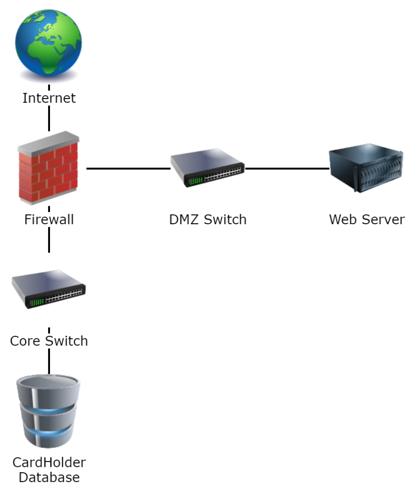 Simple network diagram showing a firewall and DMZ