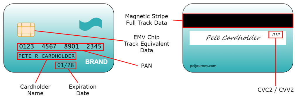 Diagram of Payment Card Data Elements